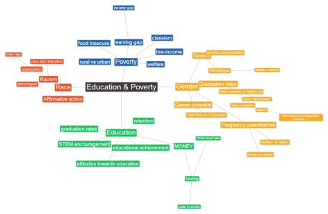 mindmap for an English class